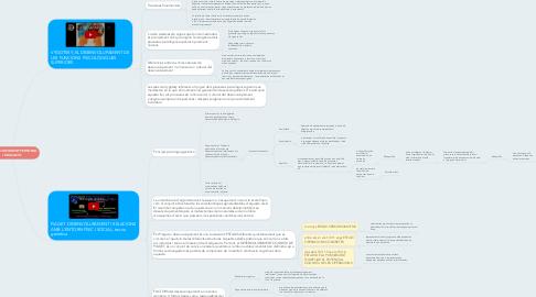 Mind Map: DESENVOLUPAMENT PERSONAL I EDUCACIÓ