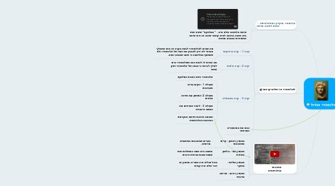 Mind Map: אלכסנדר הגדול