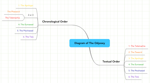 Mind Map: Diagram of The Odyssey