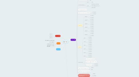 Mind Map: Гринпис