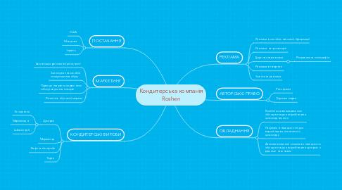 Mind Map: Кондитерська компанія Roshen