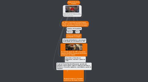 Mind Map: Etapas da Revolução Francesa