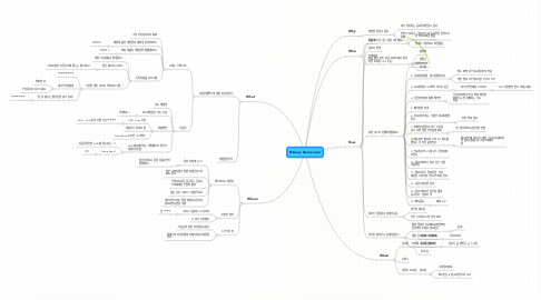 Mind Map: Ntreev Game Jam