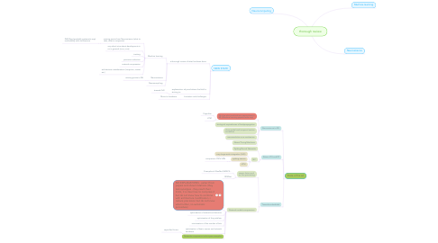 Mind Map: thorough review
