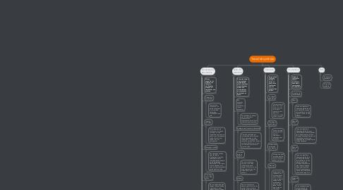 Mind Map: Travail de synthèse