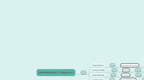 Mind Map: ENFERMAGEM E TRABALHO
