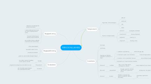 Mind Map: PERSOONLIJKHEID