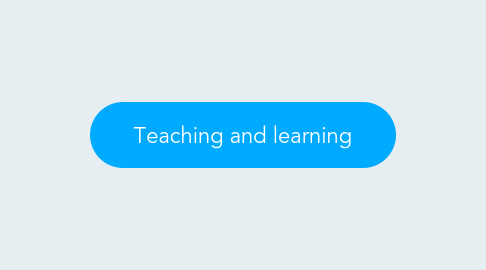 Mind Map: Teaching and learning