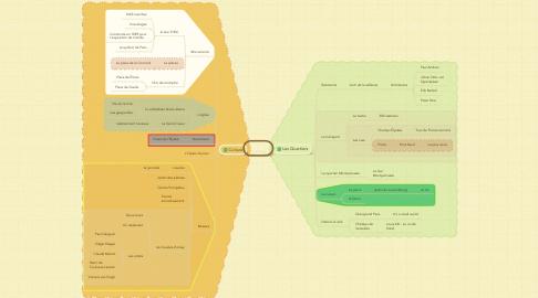 Mind Map: Paris