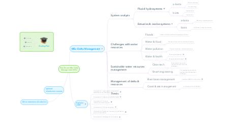 Mind Map: Enrollment MSc Delta Management (VHL)
