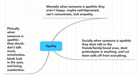 Mind Map: Apathy