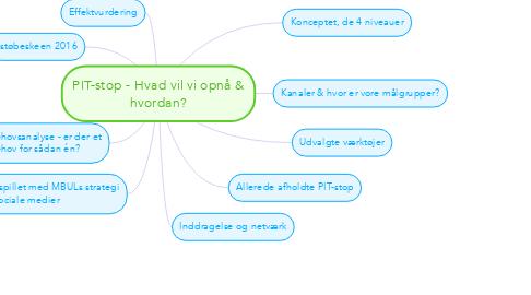 Mind Map: PIT-stop - Hvad vil vi opnå & hvordan?