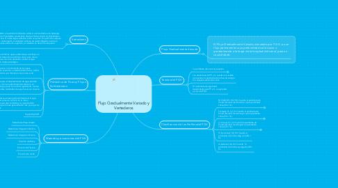 Mind Map: Flujo Gradualmente Variado y Vertederos