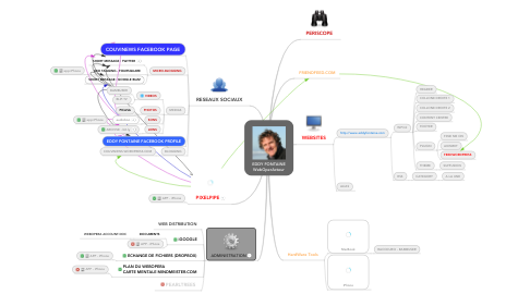 Mind Map: EDDY FONTAINE WebOperActeur