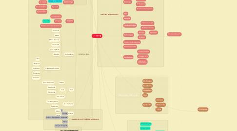 Mind Map: LE  VENT