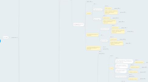 Mind Map: Карта кнопок  Входящих звонков через IP телефонию
