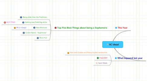 Mind Map: SC Ideas!