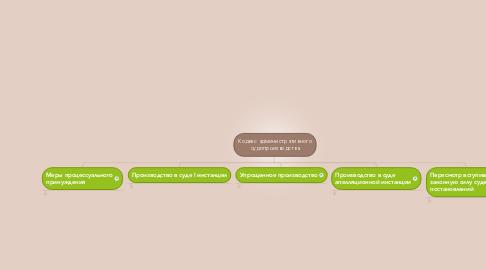 Mind Map: Кодекс административного судопроизводства
