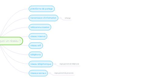 Mind Map: Selon vous, c'est quoi un réseau ?