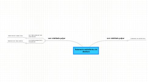 Mind Map: Tratamento endodôntico de decíduos