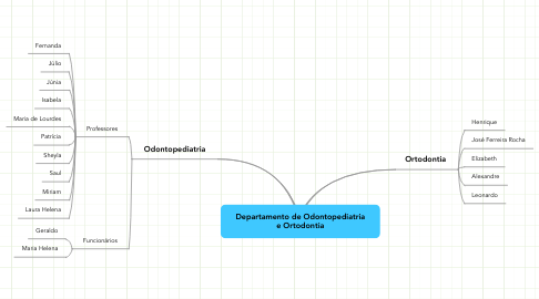 Mind Map: Departamento de Odontopediatria e Ortodontia
