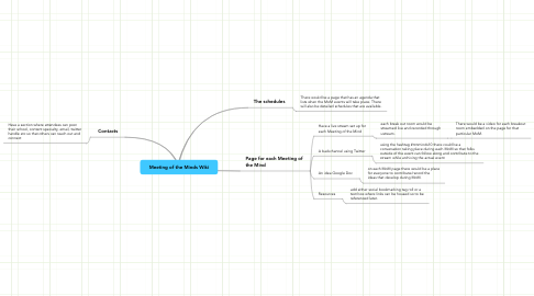 Mind Map: Meeting of the Minds Wiki