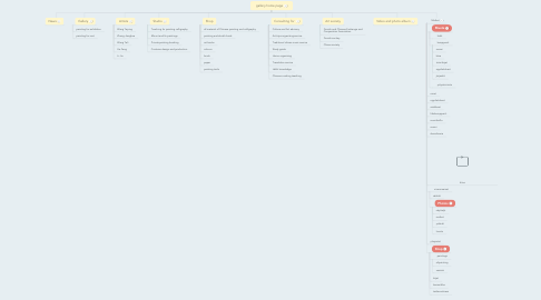 Mind Map: gallery home page