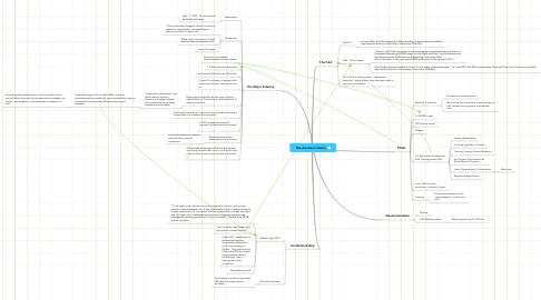 Mind Map: The Aviation Industry