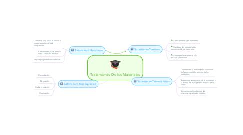 Mind Map: Tratamiento De los Materiales