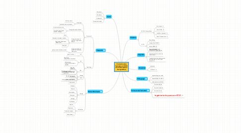 Mind Map: Formation des formateurs STI2D ET21 Description des systèmes