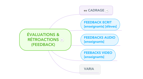Mind Map: RÉTROACTIONS (FEEDBACKS) & ÉVALUATIONS