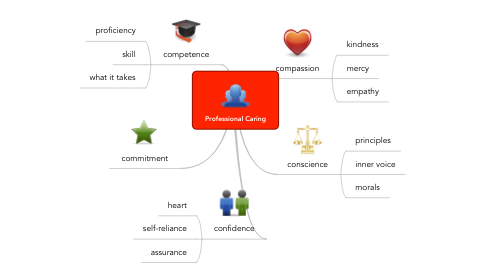 Mind Map: Professional Caring
