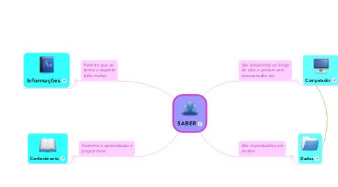 Mind Map: SABER