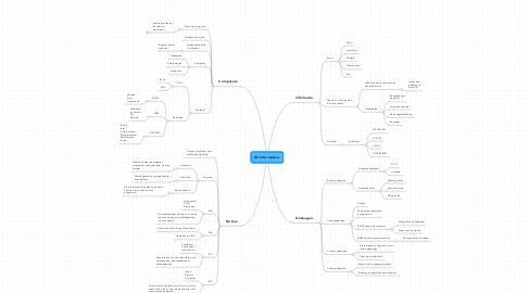 Mind Map: H3 Informatica.