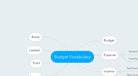 Mind Map: Budget Vocabulary