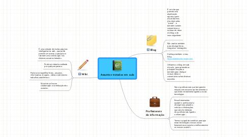 Mind Map: Assuntos tratados em aula