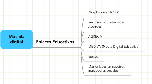 Mind Map: Mochila