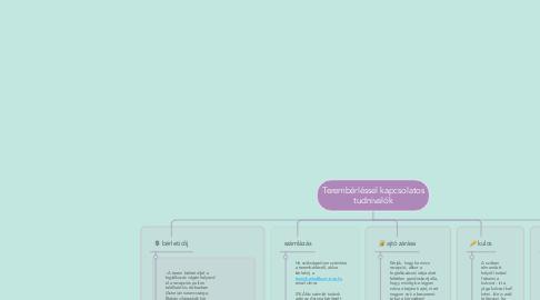 Mind Map: Terembérléssel kapcsolatos tudnivalók
