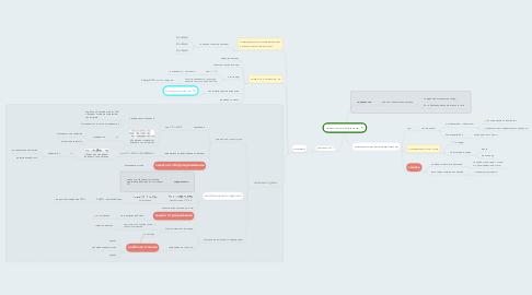 Mind Map: Химическая коррозия