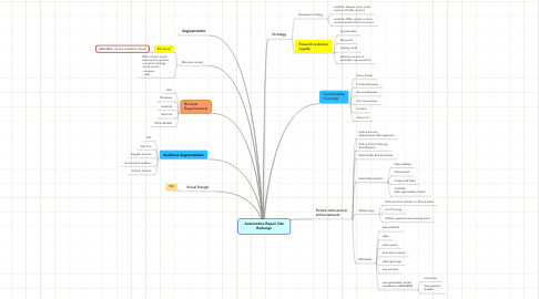 Mind Map: Automotive Repair Site Redesign