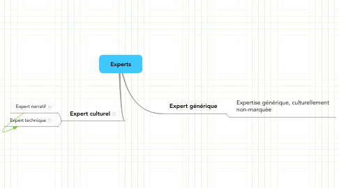 Mind Map: Experts