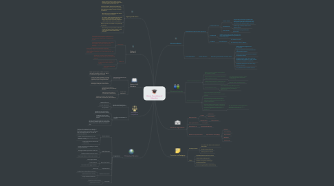 Mind Map: Hilary's Foundations of Education