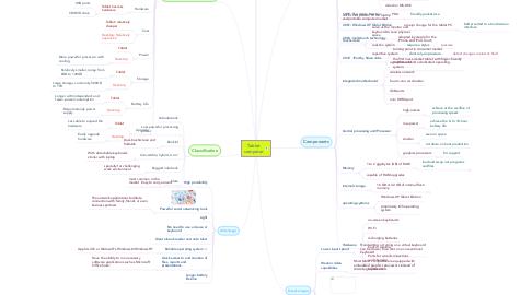 Mind Map: Tablet computer