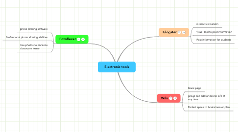 Mind Map: Electronic tools
