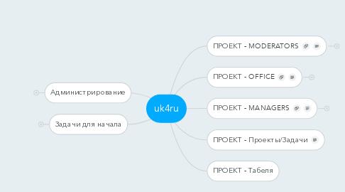 Mind Map: uk4ru