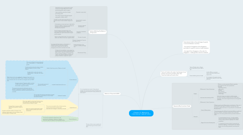 Mind Map: Chapter 13: Measuring international Trade & Fiance