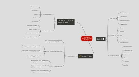 Mind Map: AESCENARIO CAOTICO FACTORES EXTERNOS