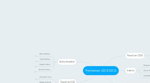Mind Map: Promotion 2012/2013
