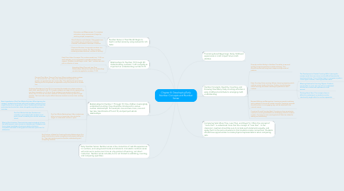 Mind Map: Chapter 8: Developing Early Number Concepts and Number Sense