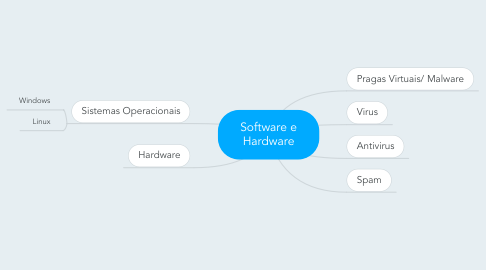 Mind Map: Software e Hardware
